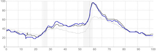 Jackson, Michigan monthly unemployment rate chart